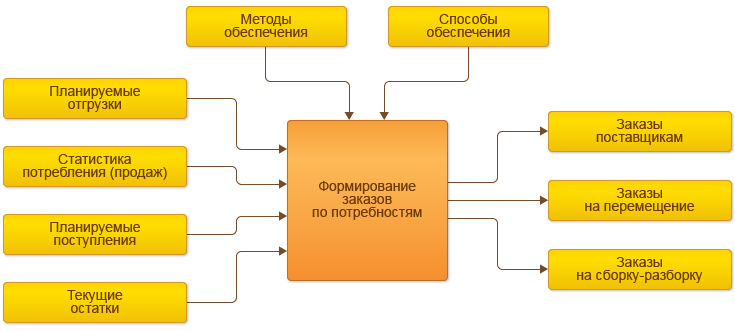Схема формирования заказов по потребностям