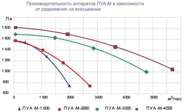 Drevox.ru_Аспирационная_система_ПУА-М-4000_Производительность.jpg