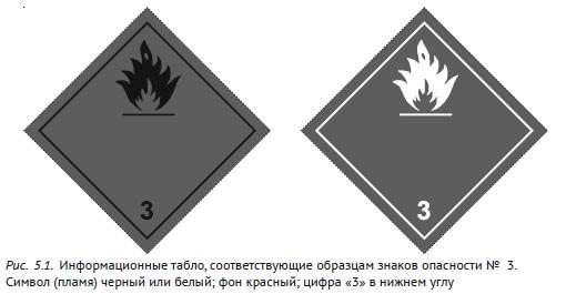 Информационное табло, соответствующие образцам знаков опасности №3