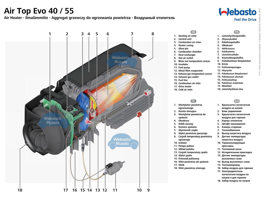 В разрезе: Webasto Air Top EVO 40 12 V бензин