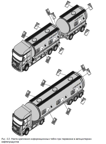Места крепления информационных табло при перевозке в автоцистернах нефтепродуктов
