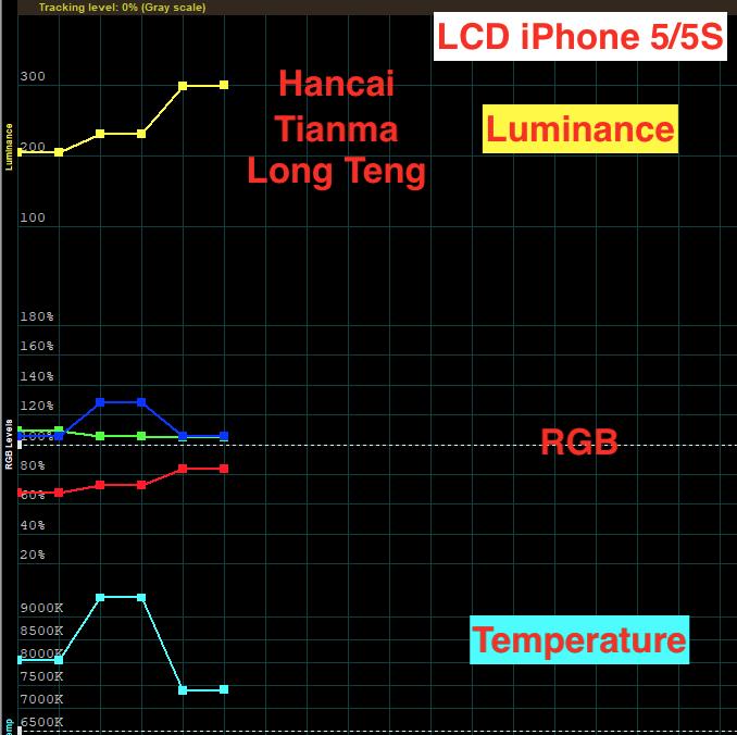 тест дисплеев iphone 5 lt tianma hancai