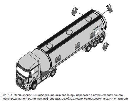 Места крепления информационных табло при перевозке в автоцистернах одного нефтепродукта или различных нефтепродуктов, обладающих одинаковыми видами опасности