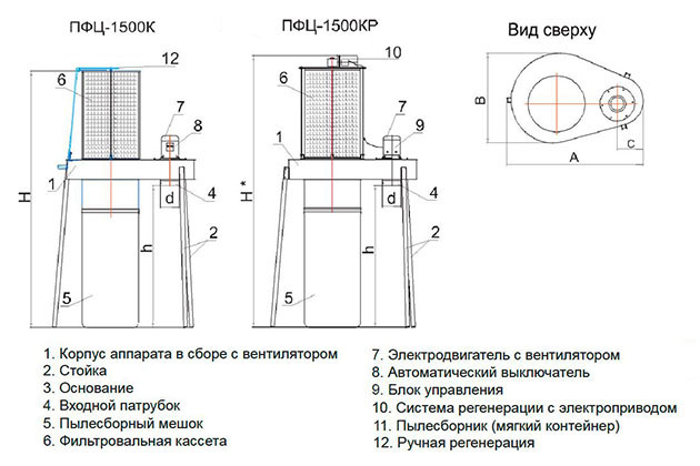 Drevox.ru_Аспирационная_система_ПФЦ-1500_Размеры