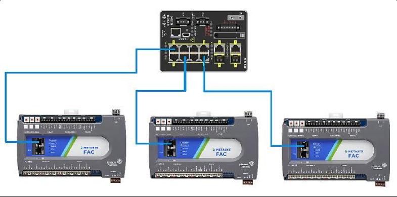 Контроллеры Metasys подключены звездой.