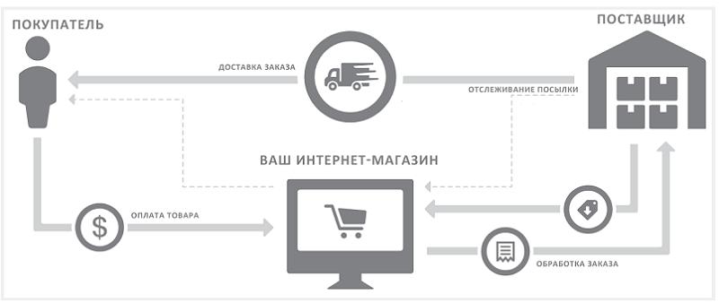 Дропшиппинг для интернет-магазинов