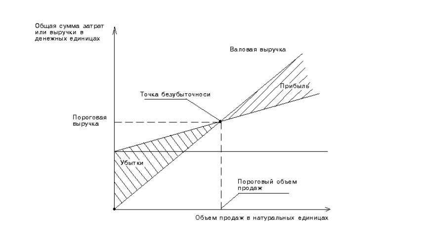 график безубыточность