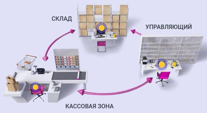 Пример организации работы магазина игрушек после автоматизации