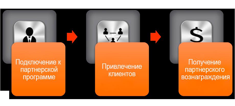 Принцип работы партнерской программы