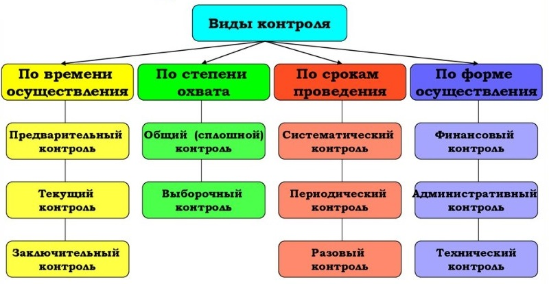 Виды управленческого контроля