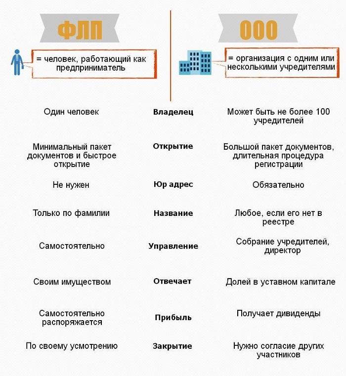 Выбор формы регистрации бизнеса