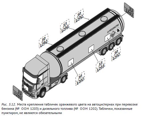 Места крепления табличек оранжевого цвета на автоцистернах при перевозке бензина (№ ООН 1203) и дизельного топлива (№ ООН 1202)