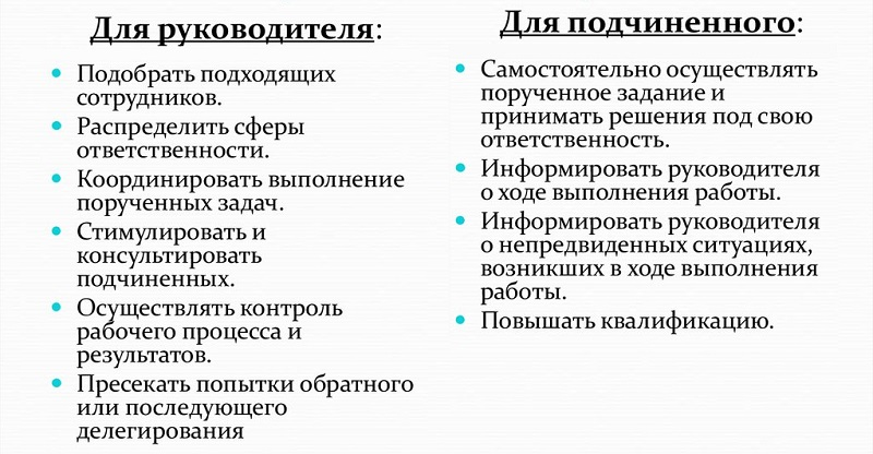 Основные правила делегирования