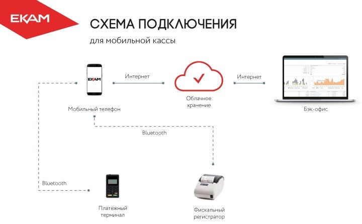Онлайн-кассы поддерживают большинство мобильных устройств