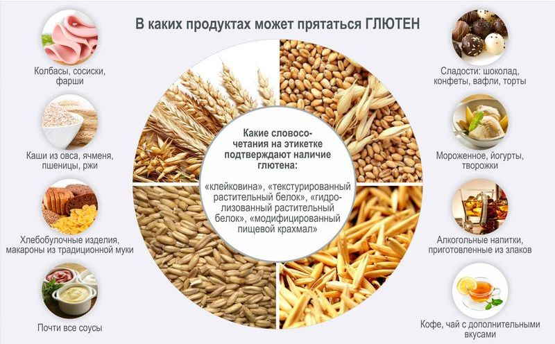 В каких продуктах содержится глютен