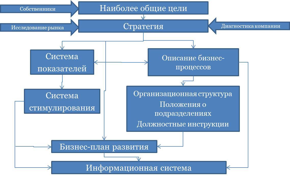 Структура и процедура совершенствования системы управления