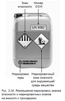 Размещение маркировки, знаков опасности и маркировочных знаков на емкости с присадками