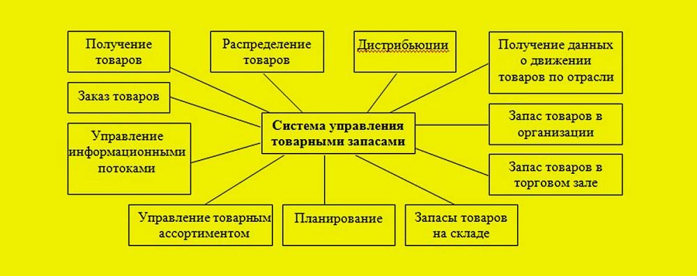 Элементы системы управления товарными запасами
