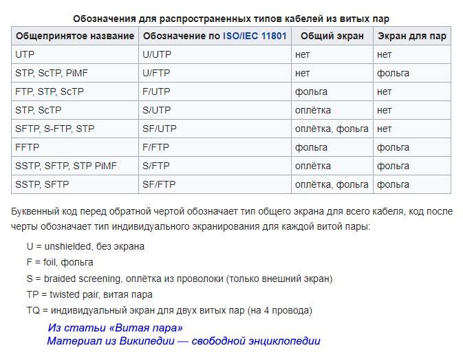 Обозначения для распространенных типов кабелей из витых пар