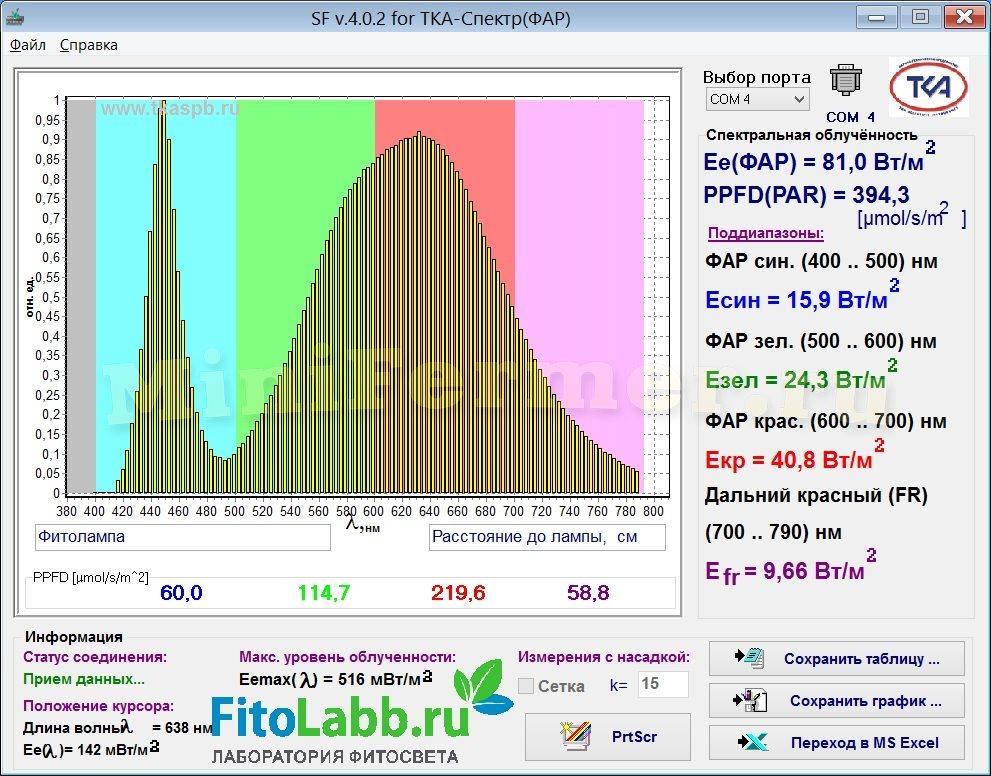 Спектр фитолампы Е27 36Вт Full Spectrum