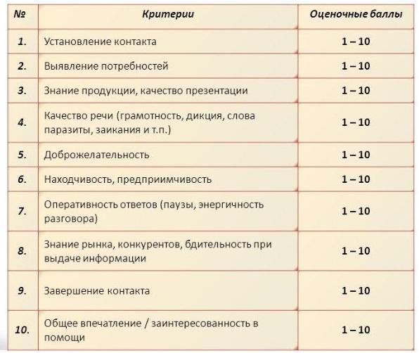 Критерии оценки в анкете тайного покупателя