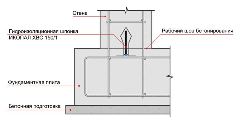 Гидрошпонка ПВХ Icopal ХВС 150/1 применение