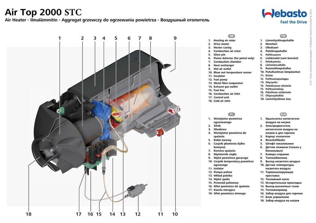В разрезе: Комплект Webasto Air Top 2000 STС 12V бензин
