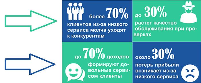 Влияние качества сервиса на деятельность компании