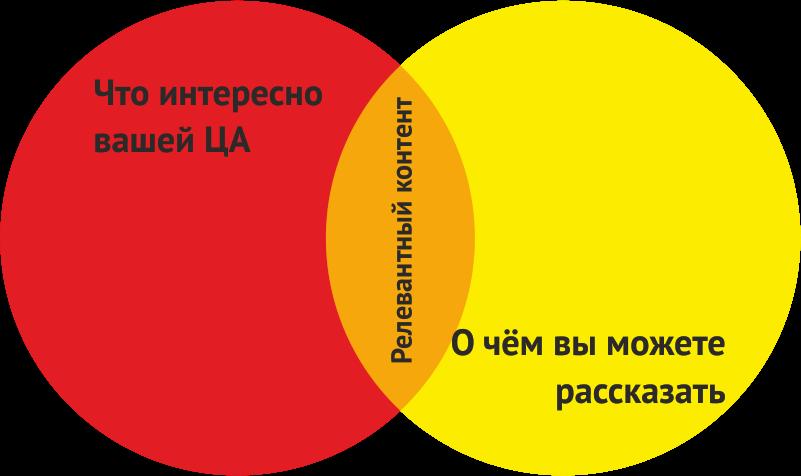 Обозначение релевантности в схеме