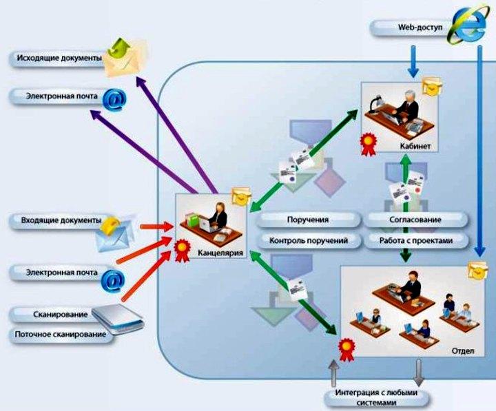 При установленной СЭД канцелярия работает преимущественно с компьютером