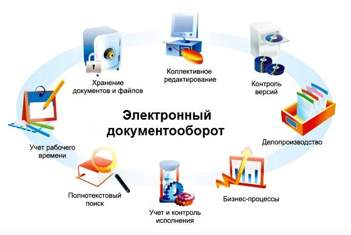 Охват всех бизнес-процессов электронным документооборотом