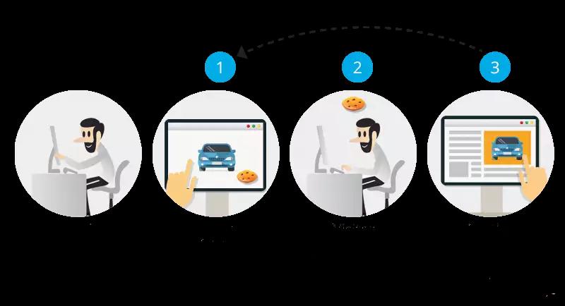 Схема ретаргетинга