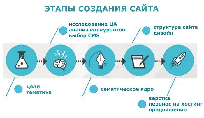 этапы создания сайта