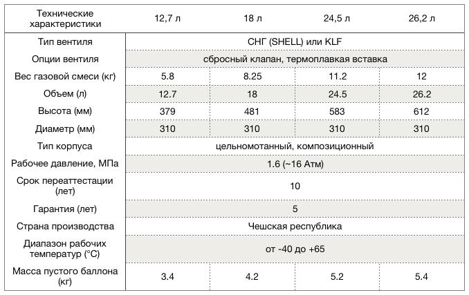 Композитные баллоны HPC Research