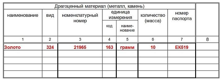 Образец заполнения таблицы драгметаллов карточки складского учета М-17