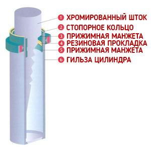 Drevox.ru_Горячий_пресс_Italmac_GHP_6x100_2500x1300_Гидравлический_цилиндр
