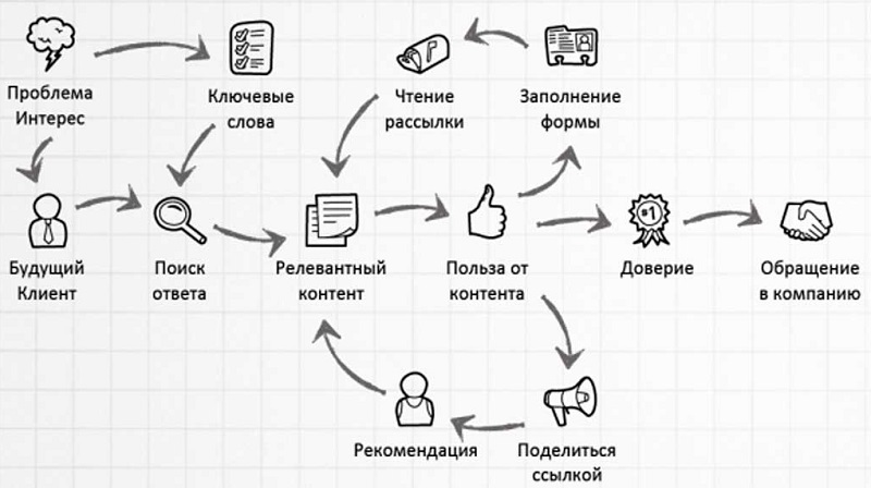 Схема завоевания клиента