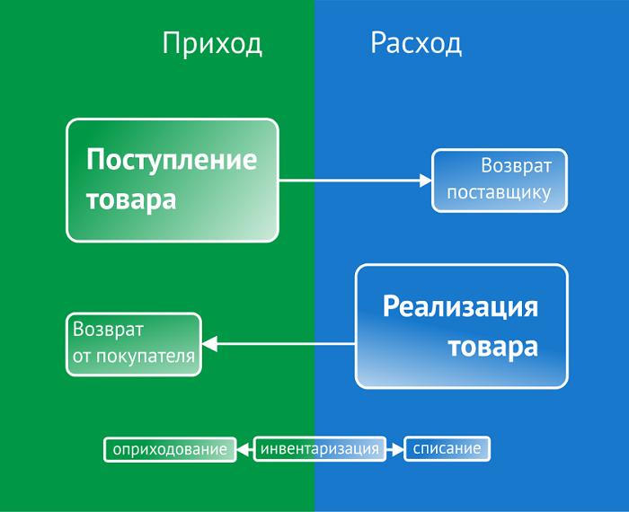 Схема складского учета
