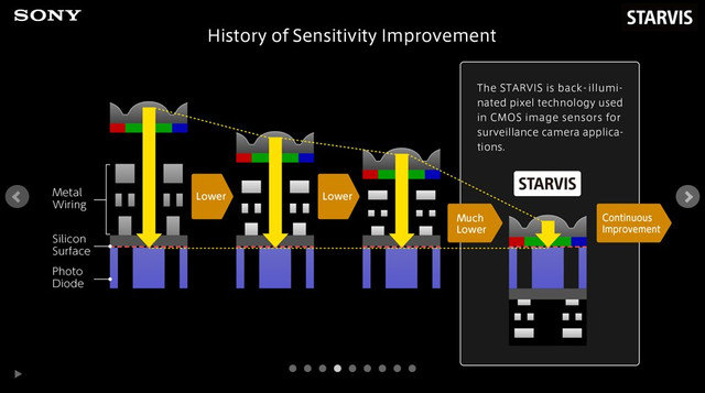 схема работы датчика STARVIS SONY