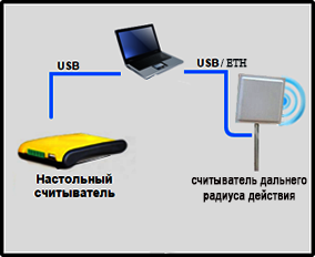 Система инвентаризации Вотум