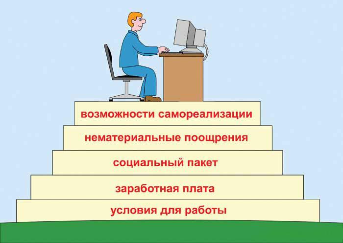 Изображение - Как нужно правильно мотивировать работника 56787646