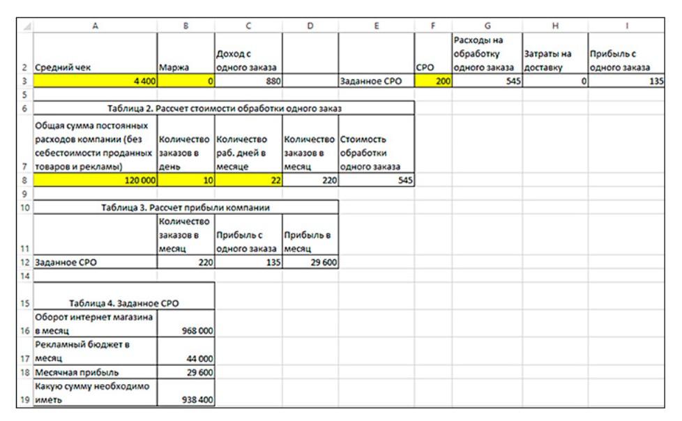 Финансовая модель компании в Excel