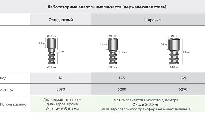 Лабораторные_аналоги_имплантатов_Alpha_Bio