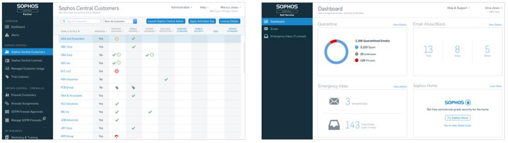 Панели Sophos Control