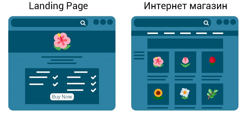 Наглядная структура landing page и обычного интернет-магазина