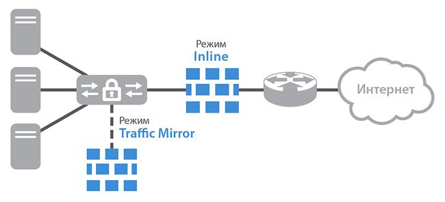 Сетевые системы предотвращения вторжений