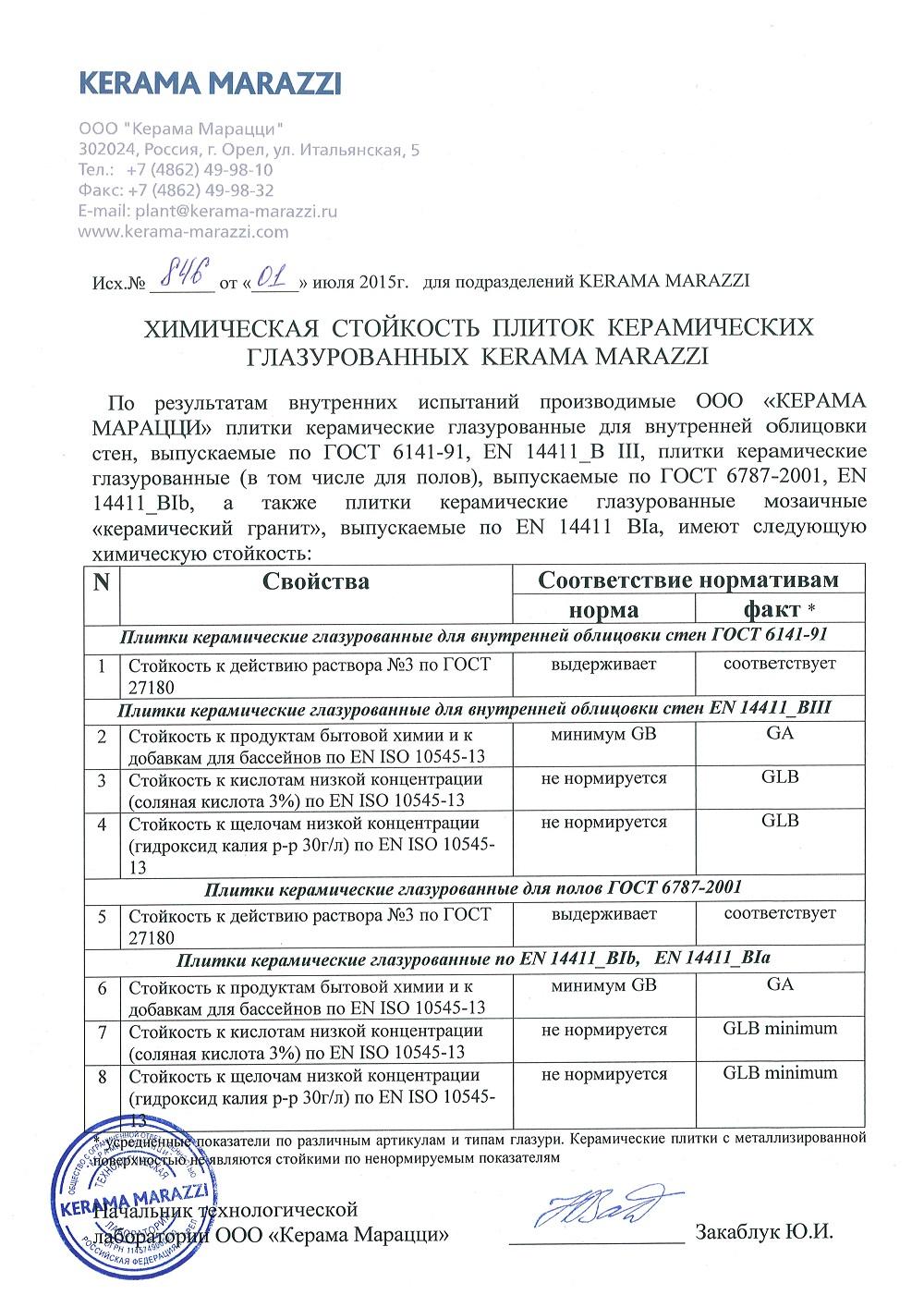 Протокол испытаний на кислотоустойчивость Kerama Marazzi