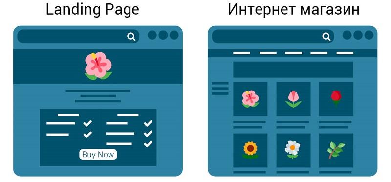 Наглядная структураlanding page