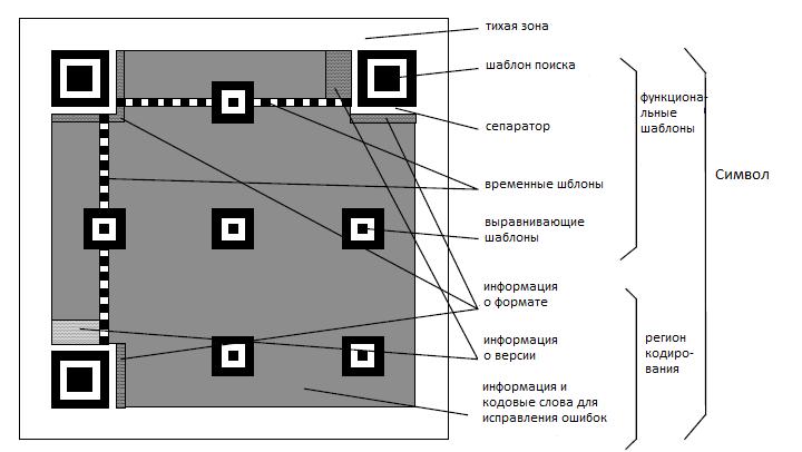 Страуктура QR-кода