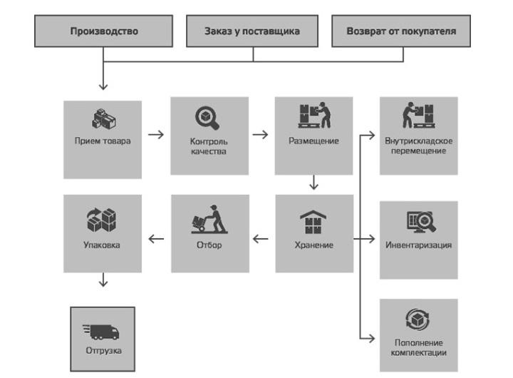 Основные складские процессы
